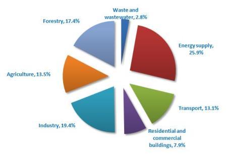 Source of GHG emissions, source (IPCC AR4)