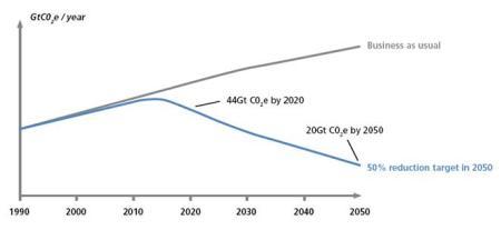 Figure 2 - Global Emmissions Target, source (DECC 2009)