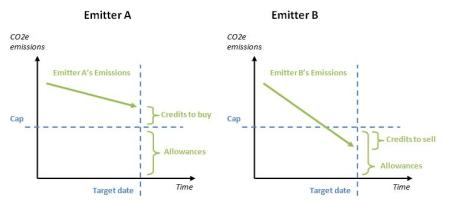 Figure 3 - Trade in the carbon market, source adapted from the text (Yamin, 2005) illustration (The Author, 2009)