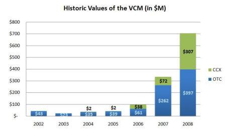 Figure 5 - Values of the VCM, source (Hamilton, 2009)