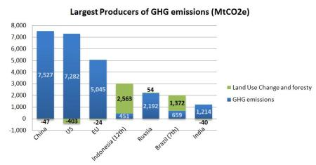 Figure 6 - Top 7 Countries Emissions and Forestry Activities, source (The Author, 2009)