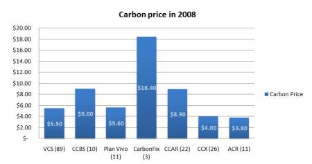 Figure 8 - Average Carbon Price 2008, Numbers in parentheses indicate number of data points source  (Hamilton, K. 2009)